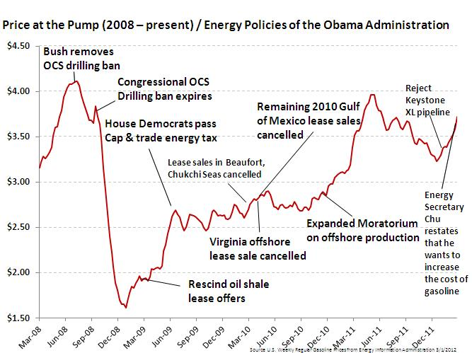 Graph on Gas Prices and Energy Policies